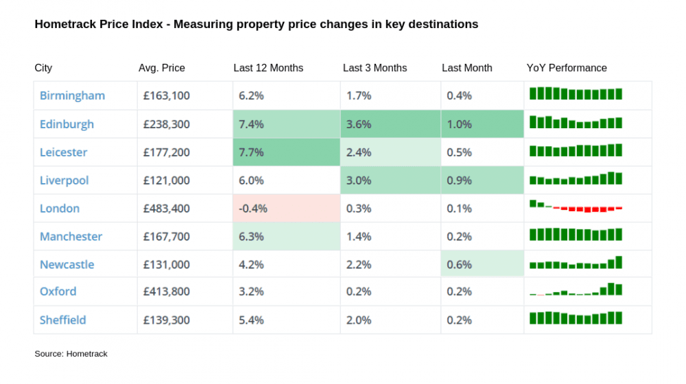 hometrack house price index