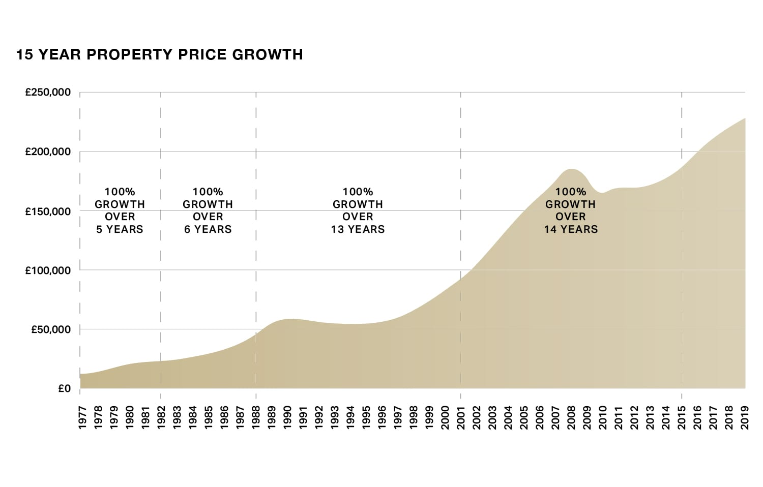 15 year property price growth UK buy-to-let