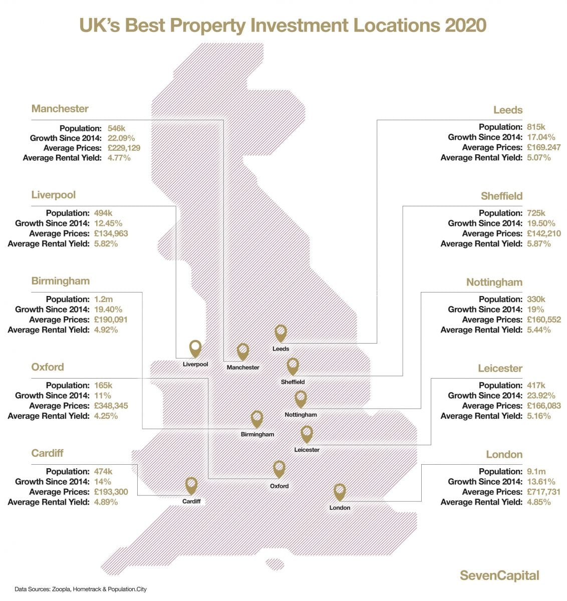 UK-Best-Places-To-Invest-2020