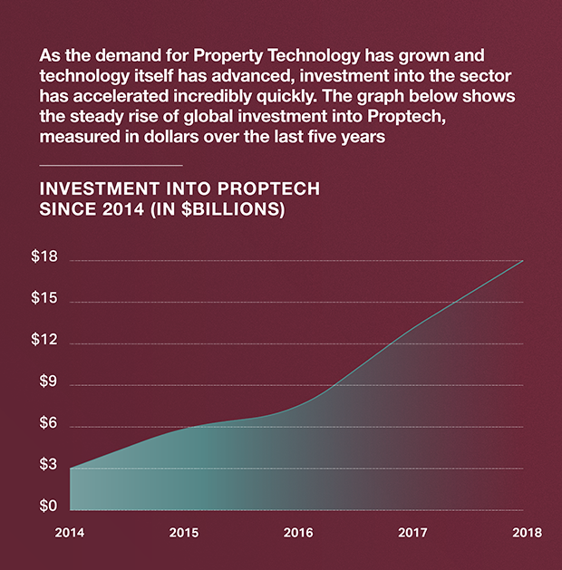 Proptech Graph