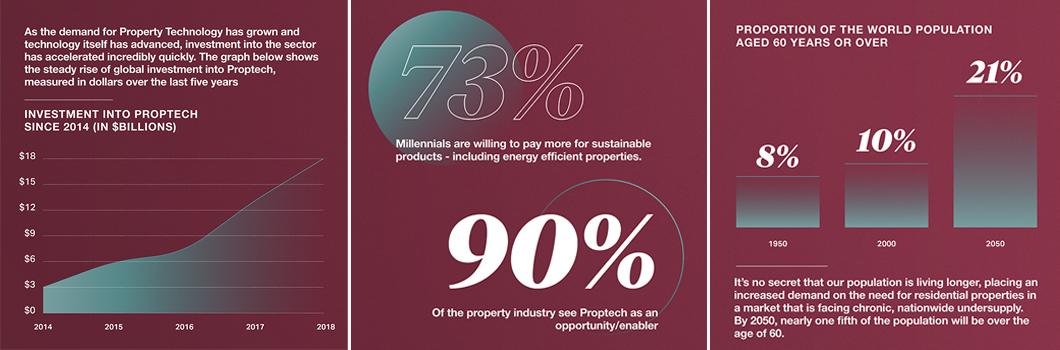 Property Stats