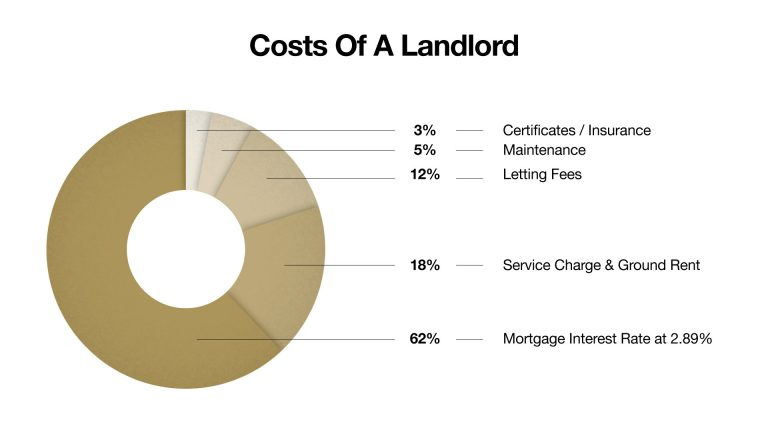 Costs-of-a-Landlord