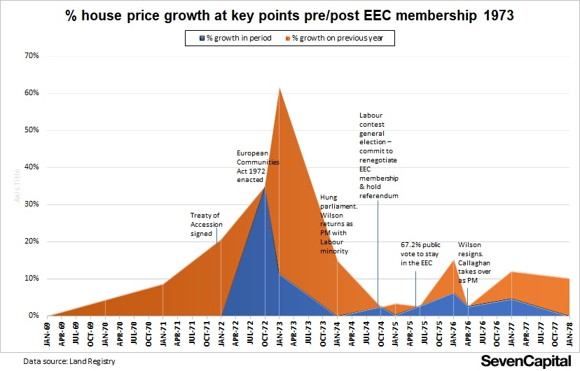 Will Brexit rewrite history for UK housing - % house price growth pre post EEC membership