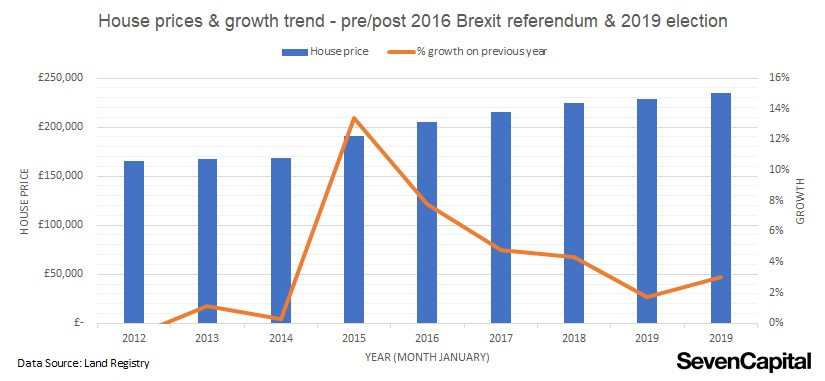 Will Brexit rewrite history for UK housing - % price growth pre post EU referendum