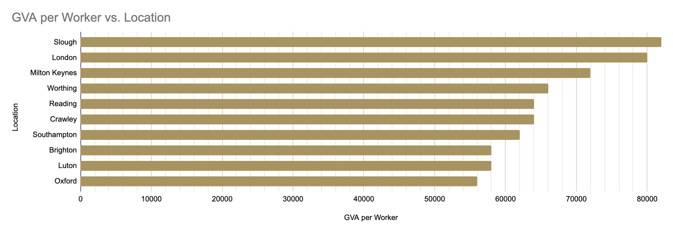 GVA Per Worker - Location