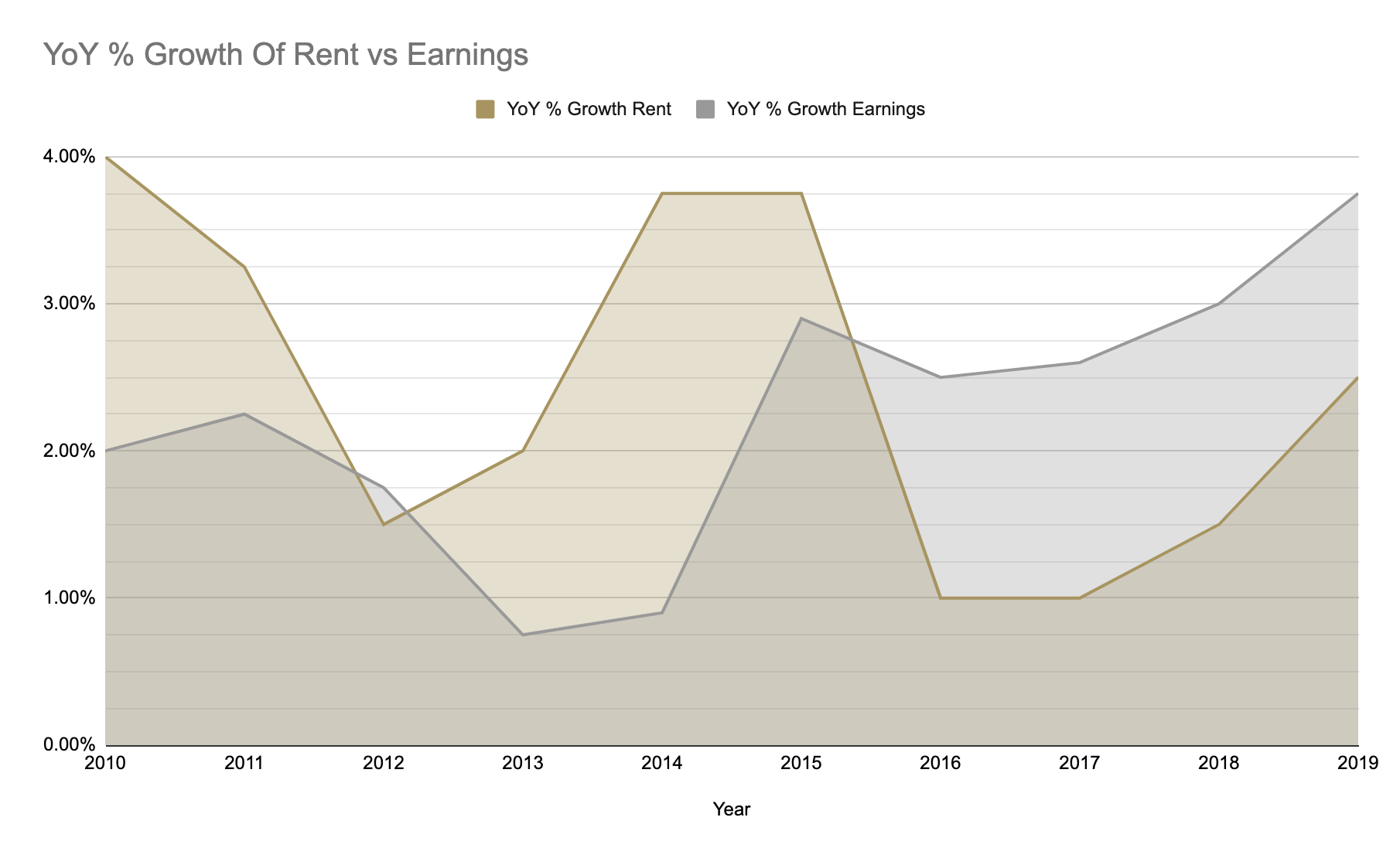 Rental Growth Chart