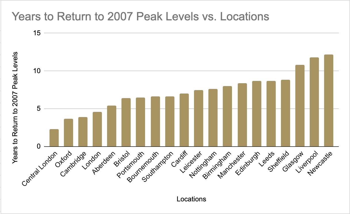 2007 Prices vs Location