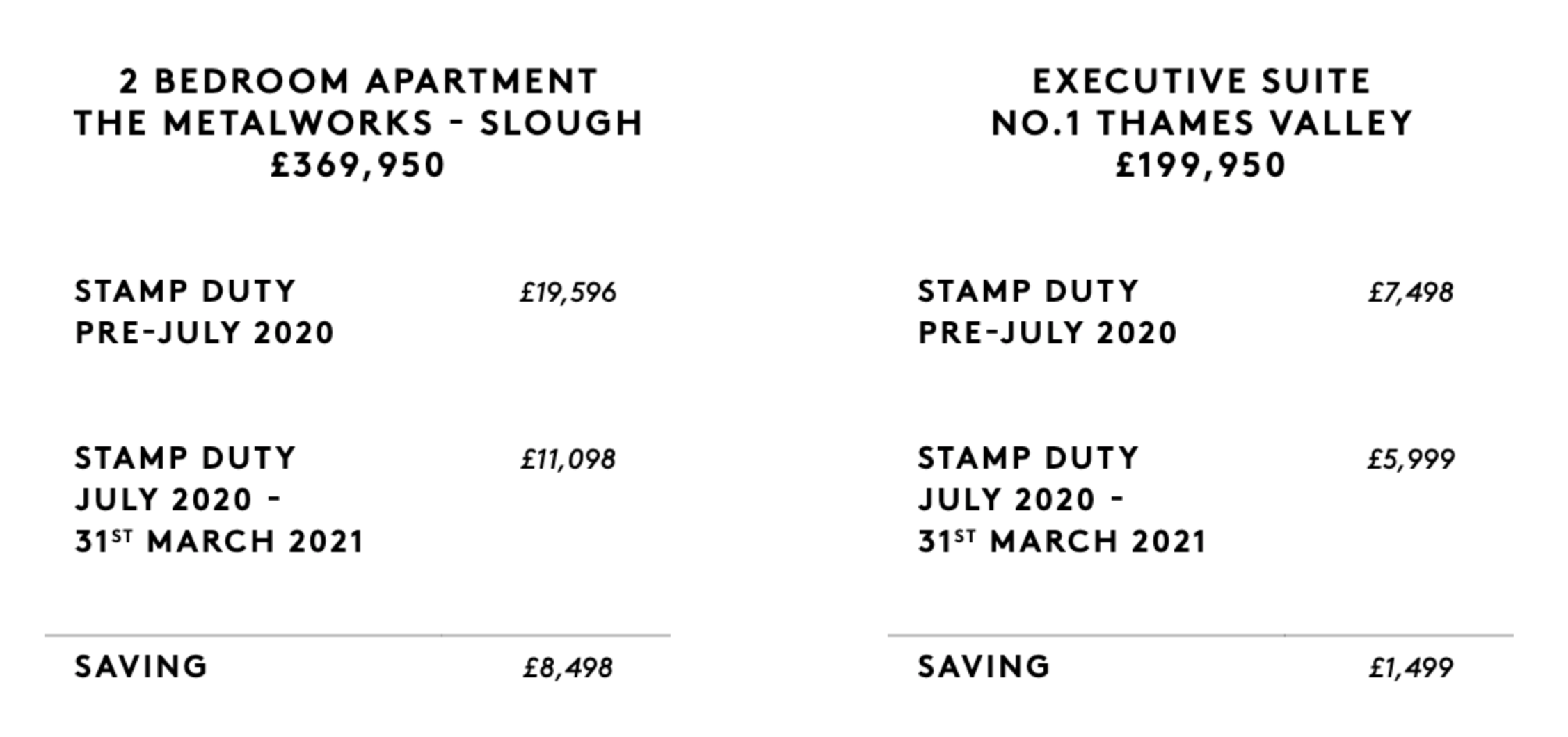 Stamp Duty Saving Examples