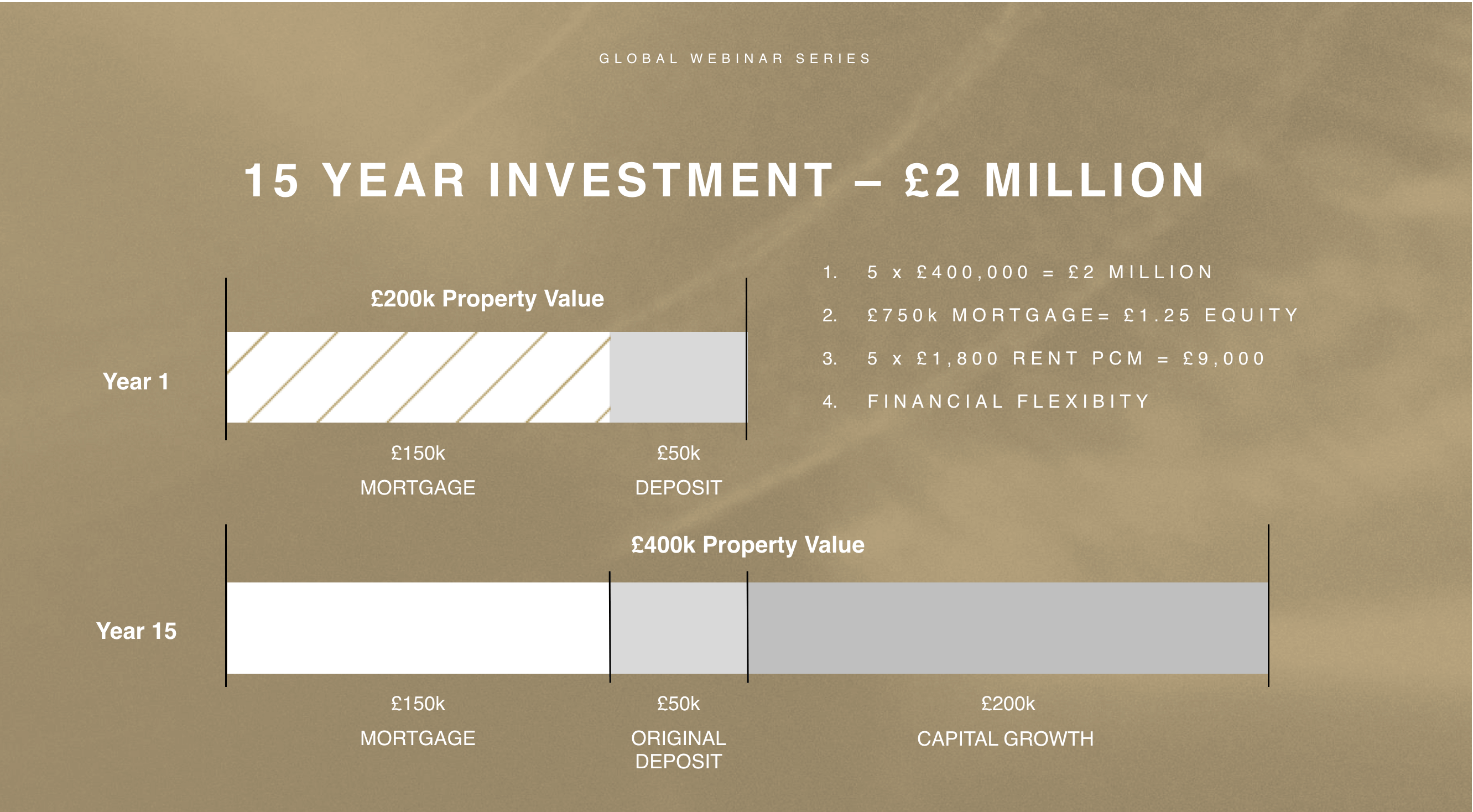 Overall Investment Strategy