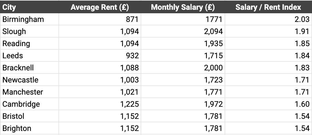 salary rent index