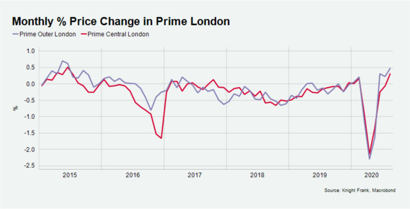 London Change in Price Graph