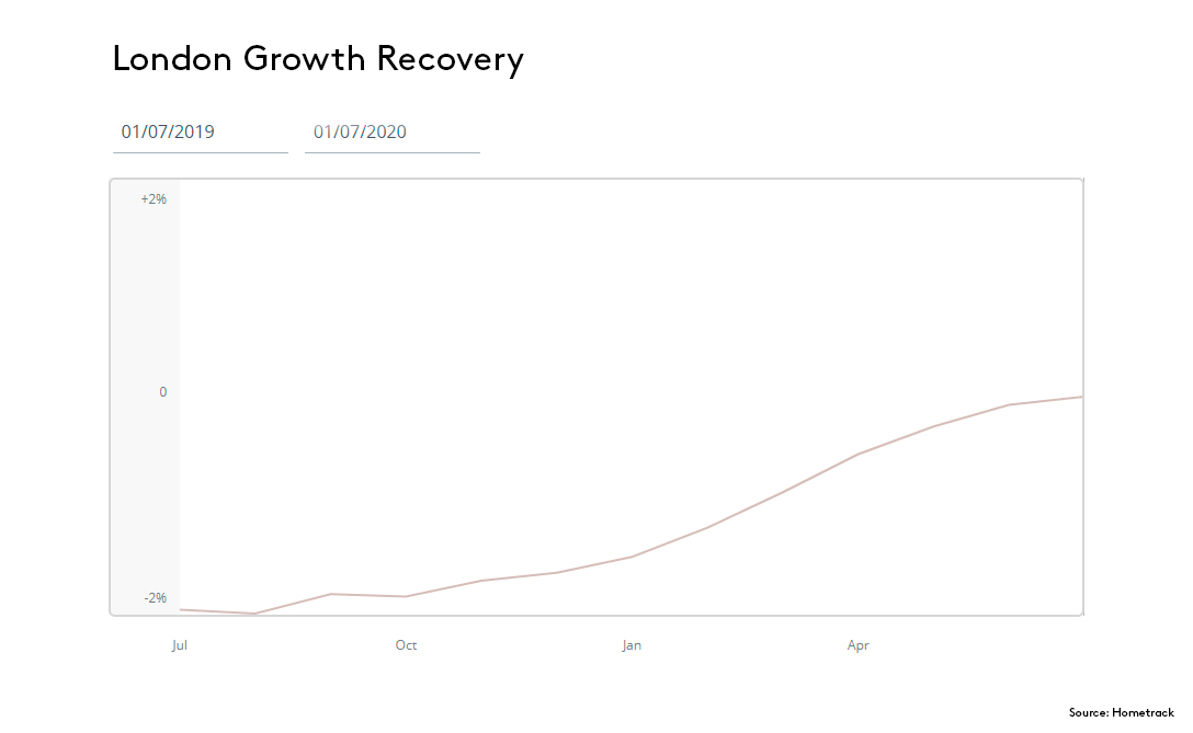 London Growth Recovery