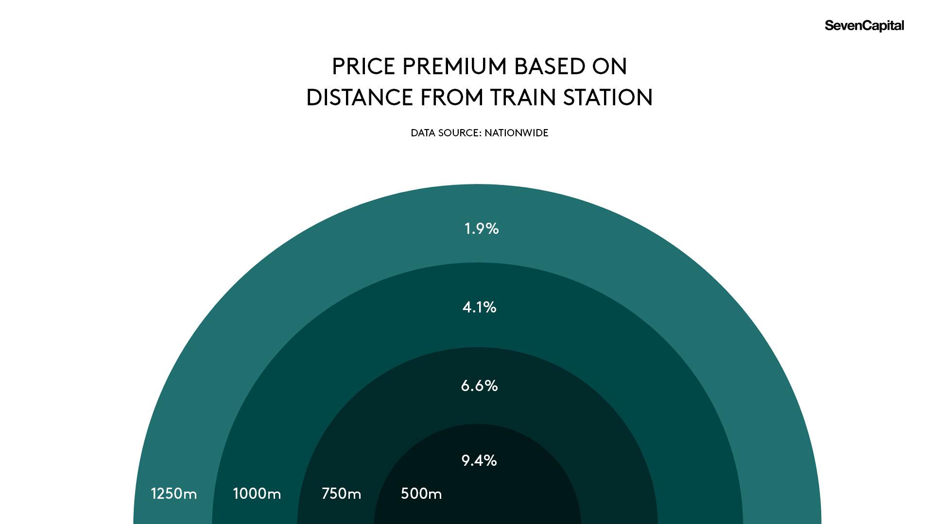 Price Premium Graph