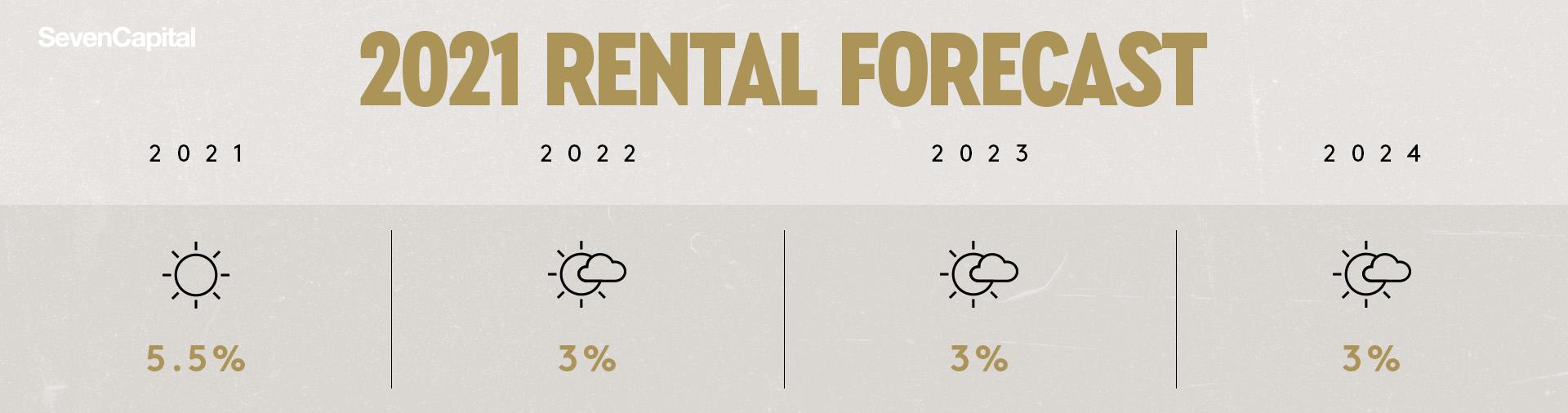 Rental Forecast 2021