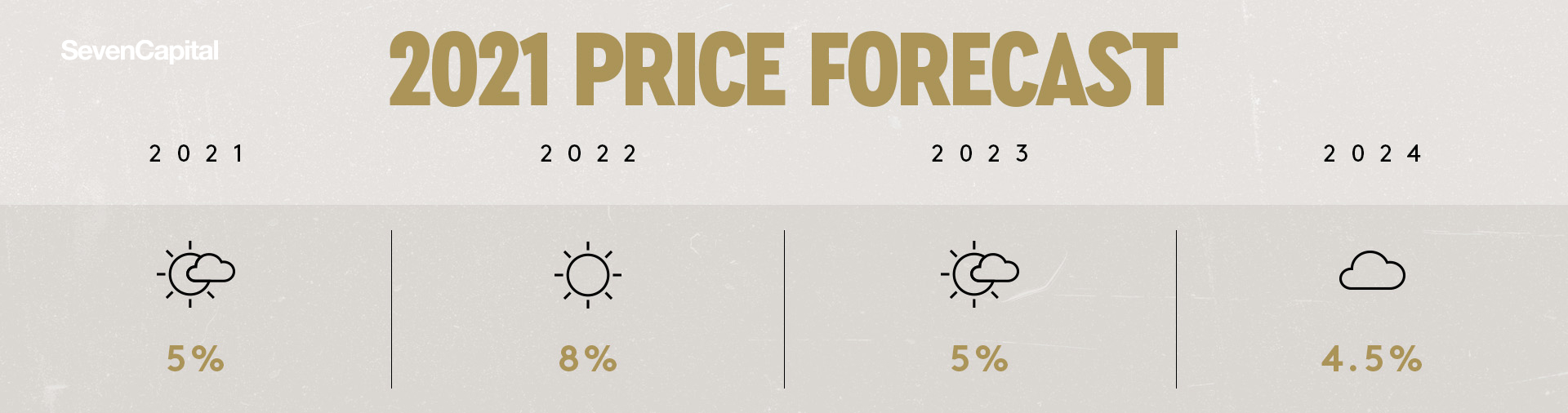 Price Forecast 2021