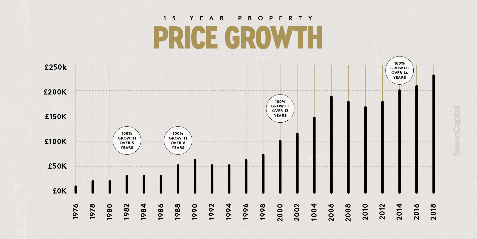 Property Price Growth