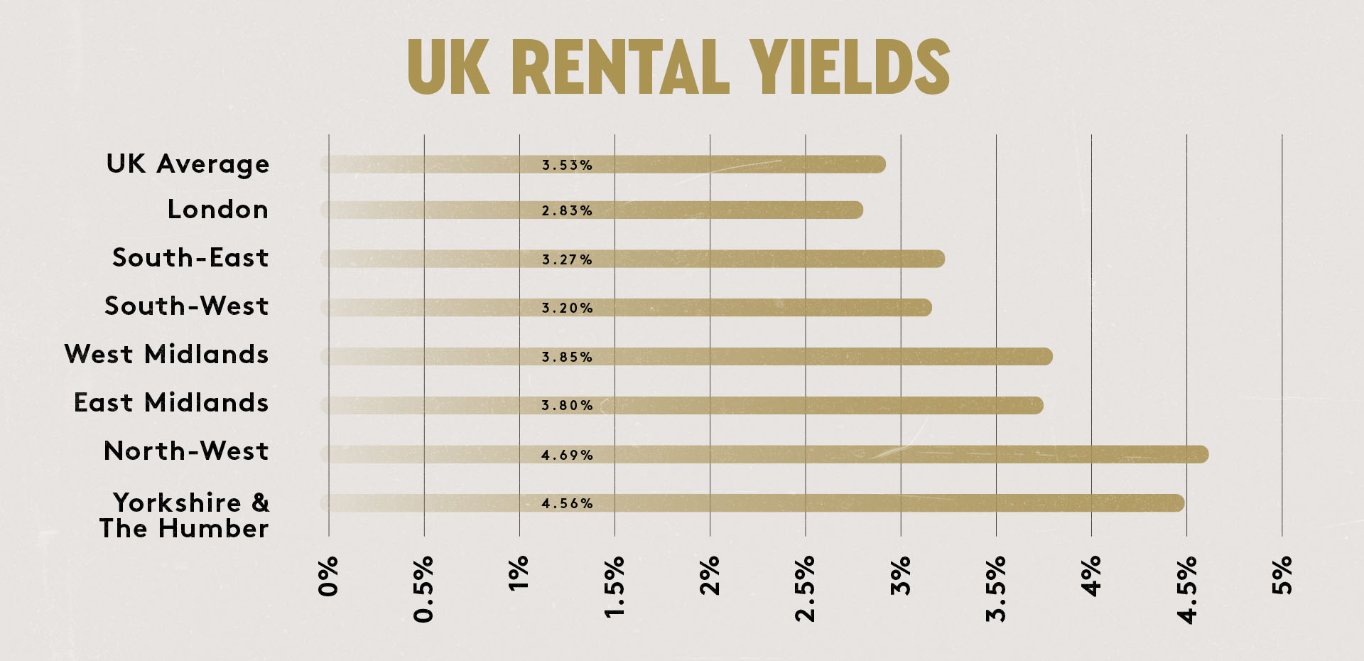 UK Rental Yields Graph