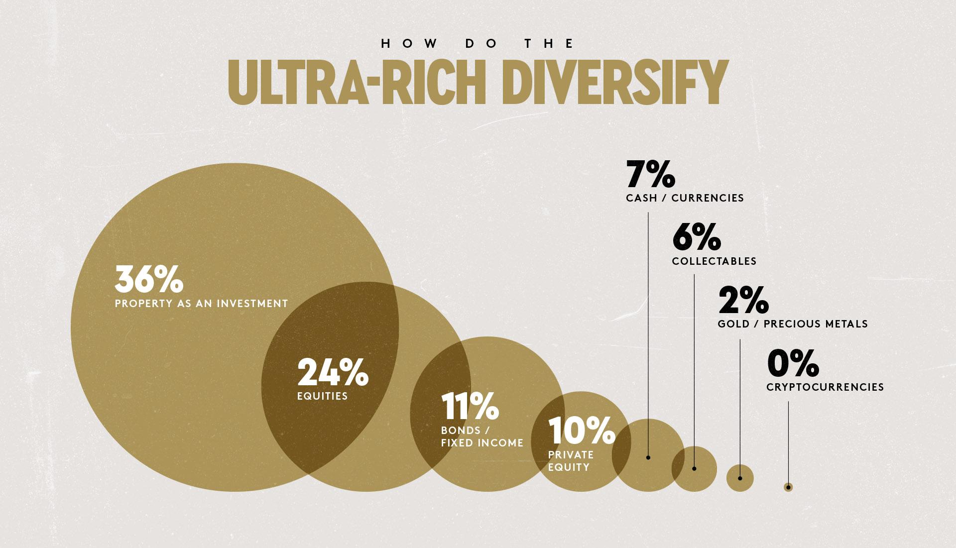 Ultra Rich Diversify