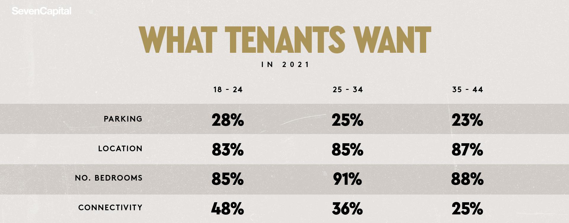 What Do Tenants Want Survey