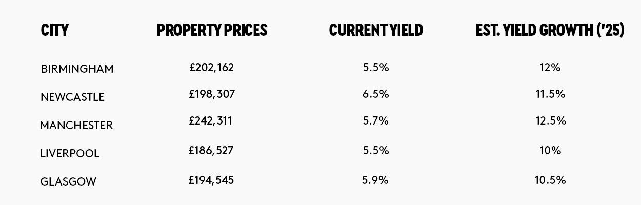 Rental Yield Table
