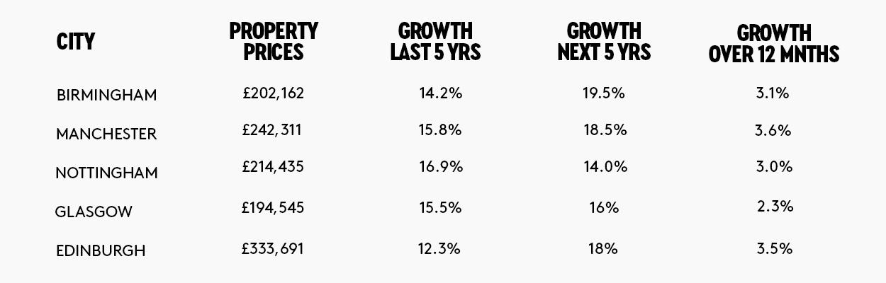 Capital Growth Table