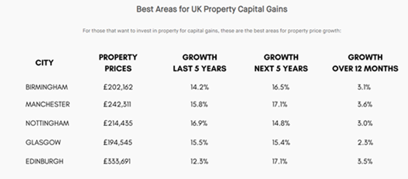 Best Areas in the UK for Property Capital Gains