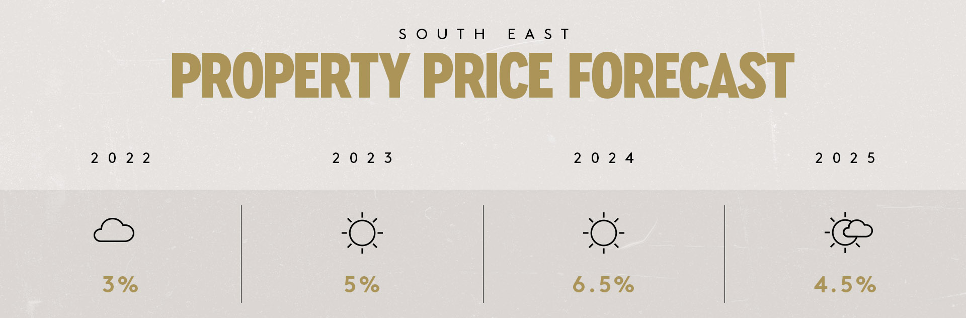 South East Property Price Forecast