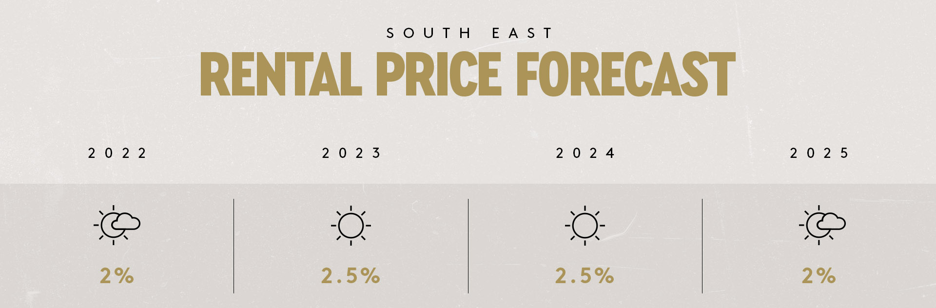 South East Rental Forecast
