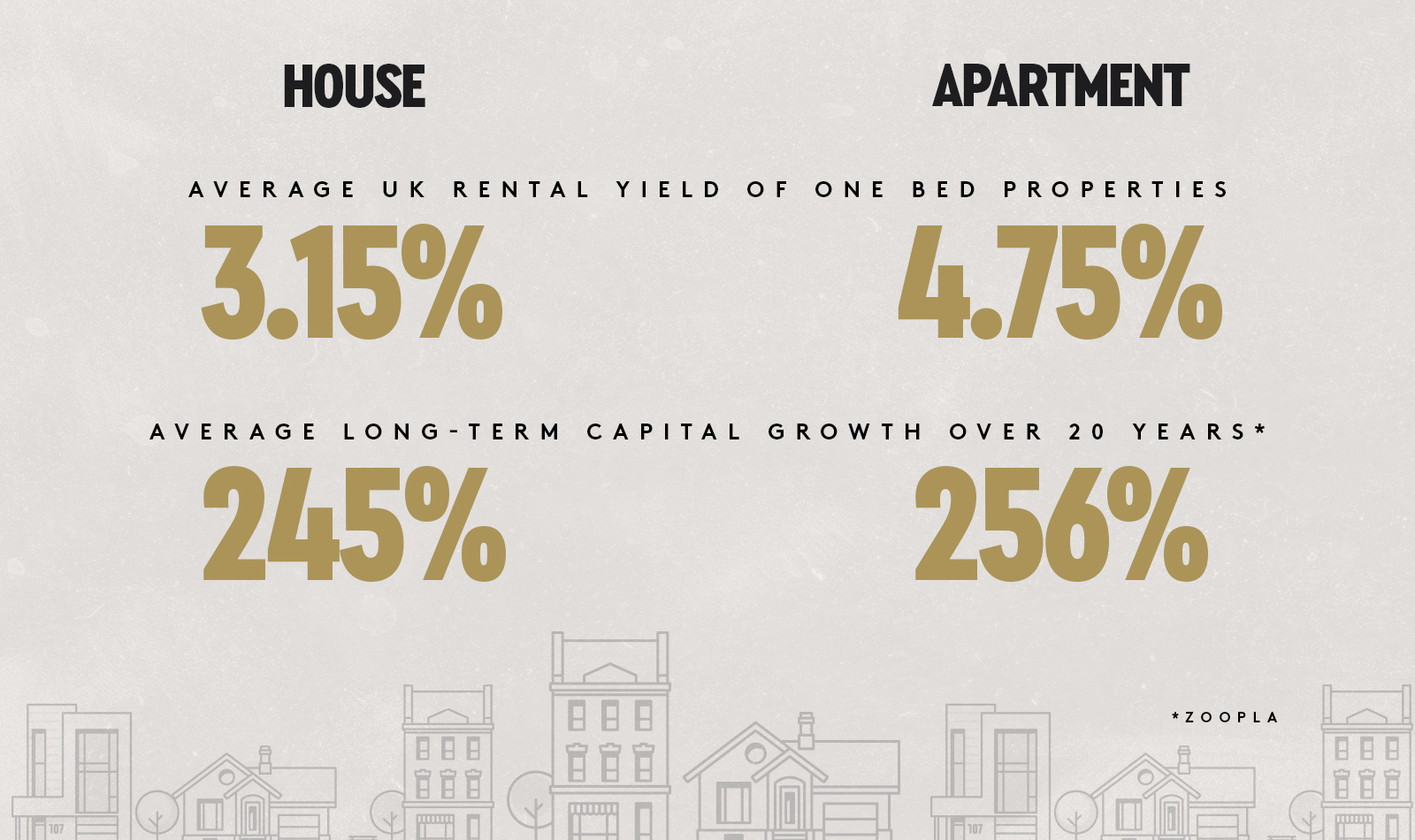Rental yields and capital growth illustration