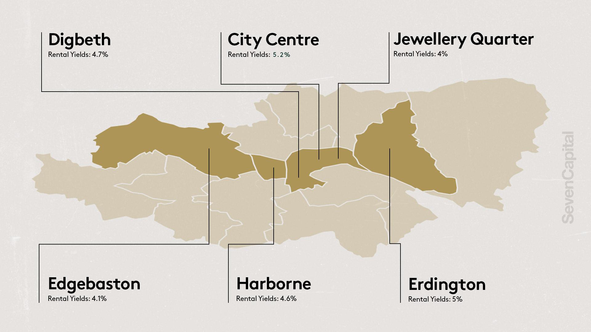 Rental Yields in Birmingham